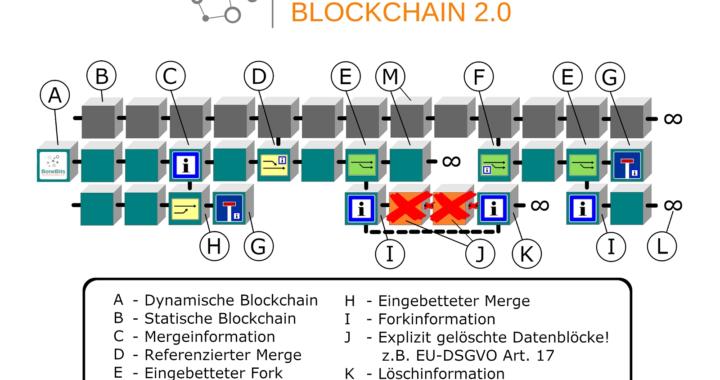 Jederzeitiges ändern und löschen auf der Blockchain möglich