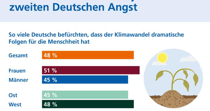 Klimawandel macht jedem zweiten Deutschen Angst