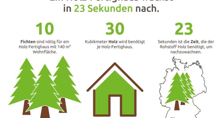 Wohnen wie im Urlaub in einem roten lieben Schwedenhaus
