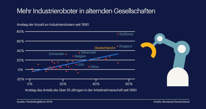 Industrieroboter übernehmen mehr Aufgaben in alternder Gesellschaft
