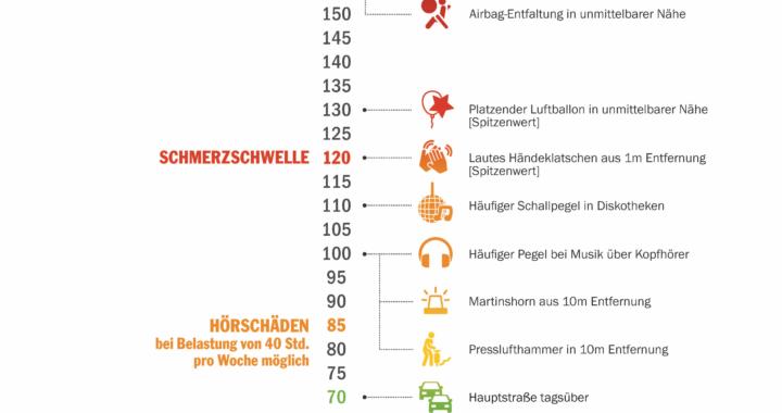 ?Länger besser hören  nachhaltiger Nutzen durch Gehörschutz