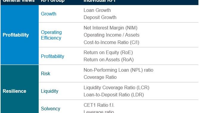 Top-Banken in Europa bleiben hinter den Erwartungen an Widerstandsfähigkeit und Rentabilität zurück