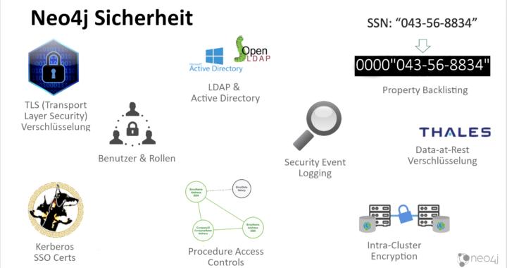 Neo4j & Thales: Graphdatenbank mit Data-at-Rest-Verschlüsselung