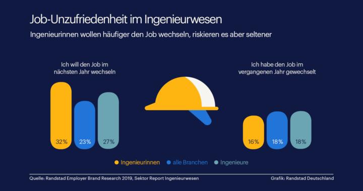 Ingenieurinnen wollen eher den Job eher wechseln als Ingenieure