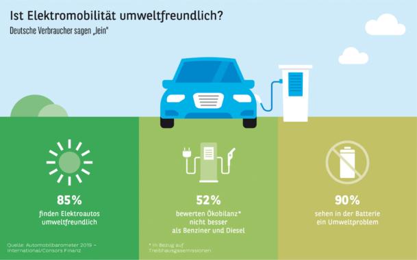 Studie Automobilbarometer 2019 – International