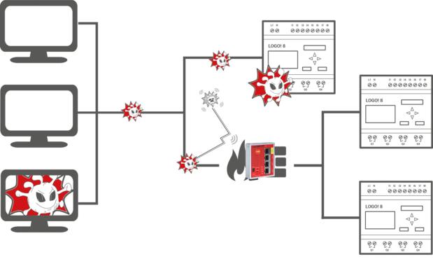 Industrie-Firewall schließt Sicherheitslücke