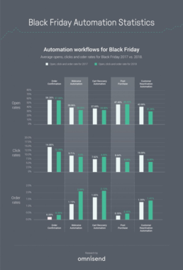 E-Mail weiterhin Top-Kanal für Black Friday-Kampagnen – SMS-Marketing gewinnt an Boden