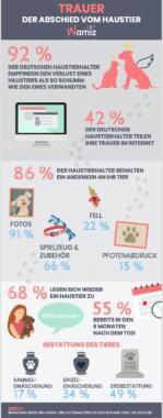 Trauer um Haustiere: So ticken die Deutschen