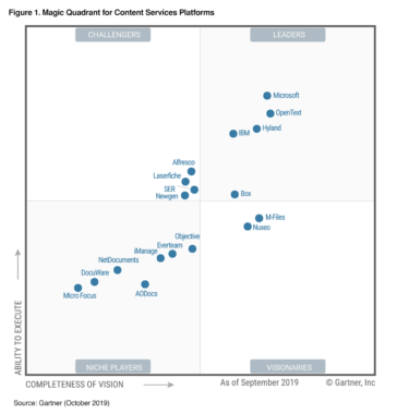 M-Files als Visionär im Gartner Magic Quadrant for Content Services Platforms 2019 eingestuft