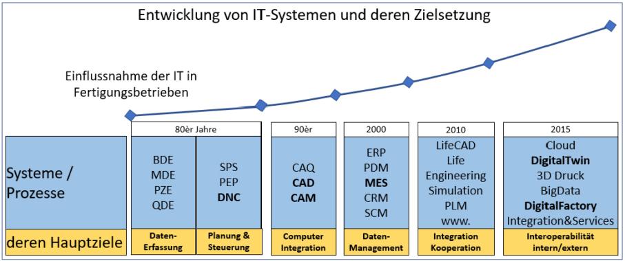 Verständnis der Ressource IT im Wandel – Integration und Interoperabilität das Maß der Dinge