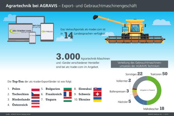 Infografiken der AGRAVIS Raiffeisen AG zur Landtechnik