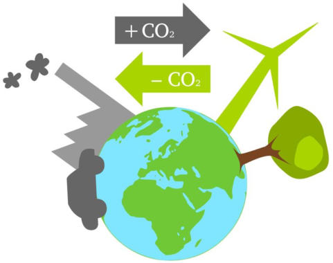 Klimaschutz durch CO2-kompensierte Brennstoffe