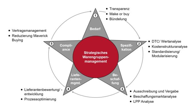 Erarbeitung von Warengruppenstrategien in 5 Schritten
