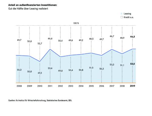 Rekordhoch für Leasing bei außenfinanzierten Investitionen