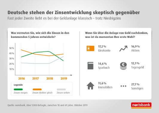 Deutschland bleibt sich treu – Sparwille auch 2020 ungebrochen    Wie die Deutschen auf die extreme Zinssituation reagieren