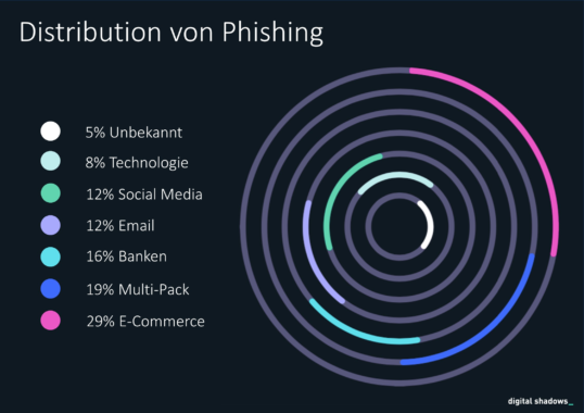 Was tun gegen 1 Billion Phishing Emails pro Jahr?