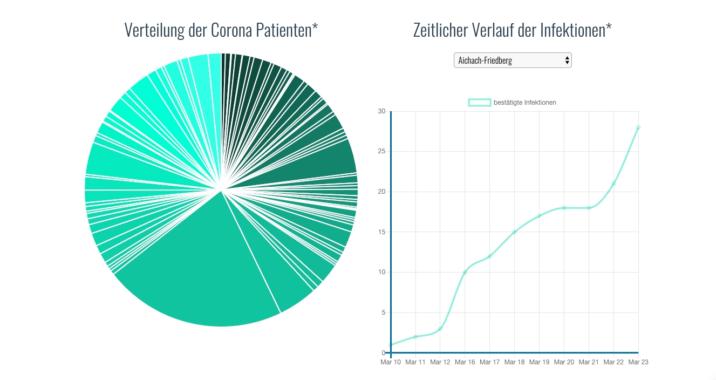 Alle Corona-Infektionen in Bayern auf einen Blick