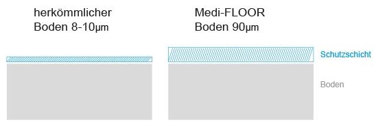 Neuer Hygienestandard für die Sanierung Elastischer Bodenbeläge