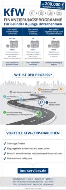 KfW Finanzierungsprogramme für Gründer und  Unternehmen