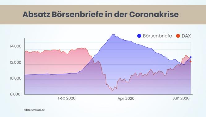Corona-Boom: Absatz von Börsenbriefen um 129% gestiegen