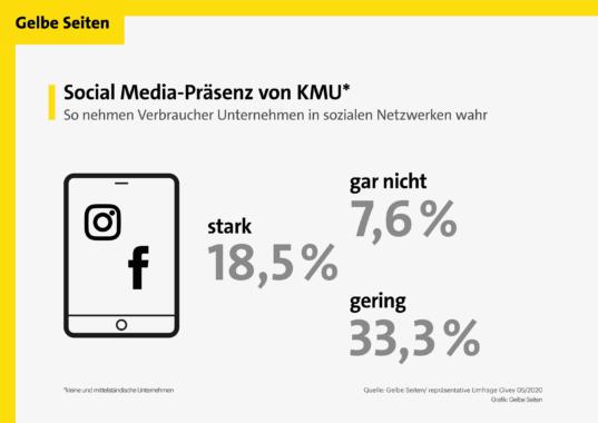 Verbraucherbefragung: Kleine und mittelständische Betriebe werden in sozialen Netzwerken kaum wahrgenommen