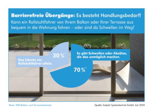 Zukunftsfähig: Schwellenfreie Übergänge auf Balkonen und Terrassen