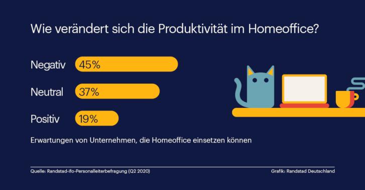 Unternehmen sehen Produktivität im Homeoffice kritisch