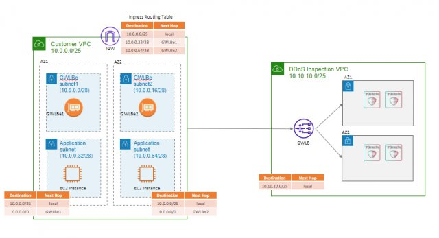Radware unterstützt AWS Gateway Load Balancer