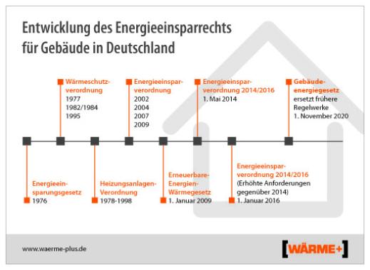 Klimaschutz bei Hausbau und Modernisierung: Gebäudeenergiegesetz (GEG) in Kraft getreten