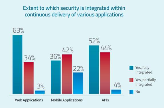 Radware-Studie: Web-Anwendungen unnötig anfällig für Cyberangriffe