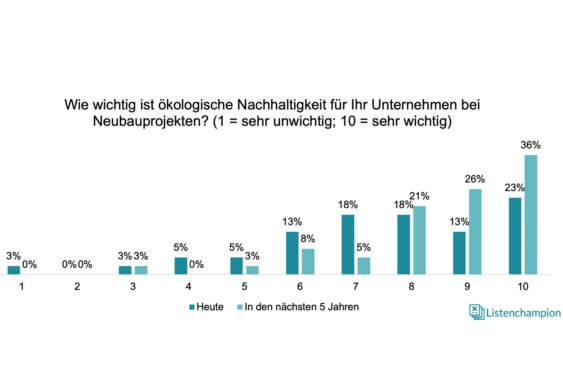 Listenchampion Umfrage: Nachhaltigkeit als Priorität bei Immobilien-Neubauprojekten