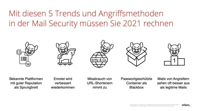 Diese Mail-Attacken kommen in 2021 auf uns zu – und so können wir uns davor schützen