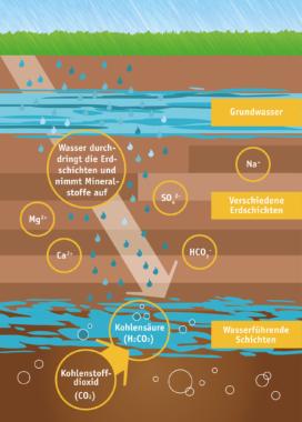 Mineralwasser ist Teil des natürlichen Wasserkreislaufs