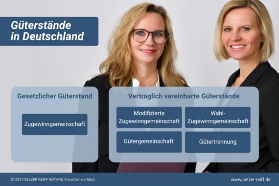 Selzer Reiff Notare: Informationen zum Güterstand und Güterrecht